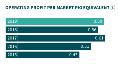 Operating profit per market equivalent.png